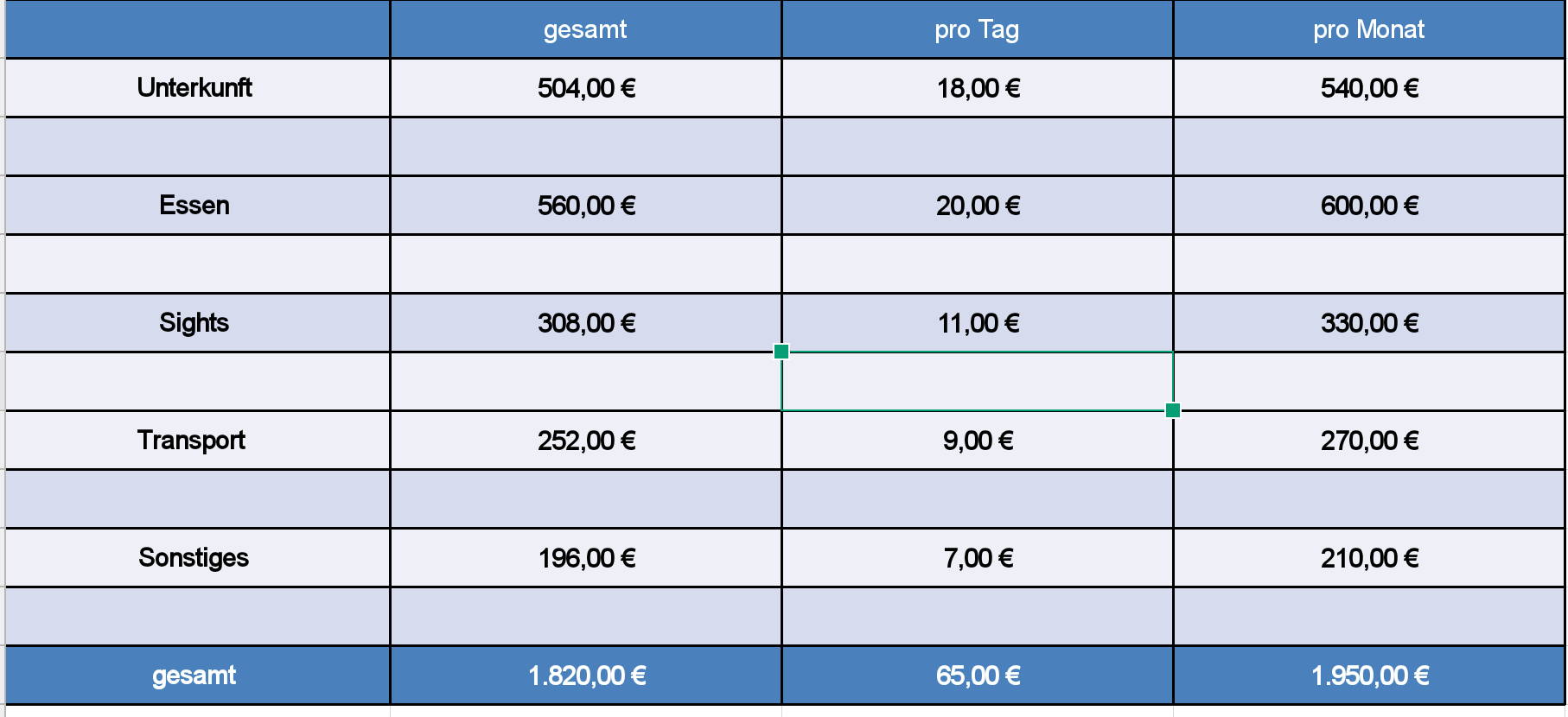 Tabelle Reisekosten Kambodscha.